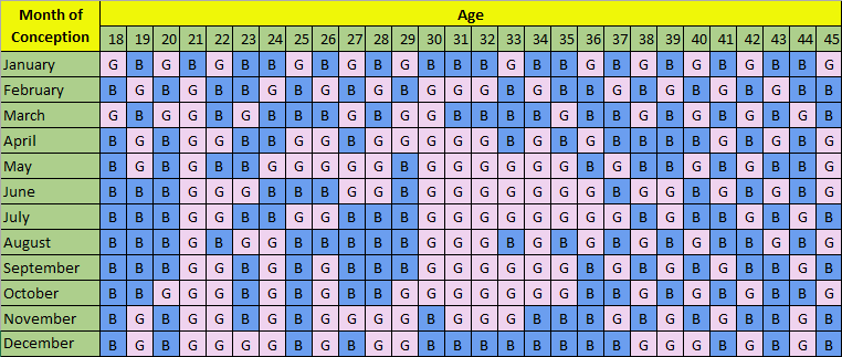 Boy or Girl gender chart